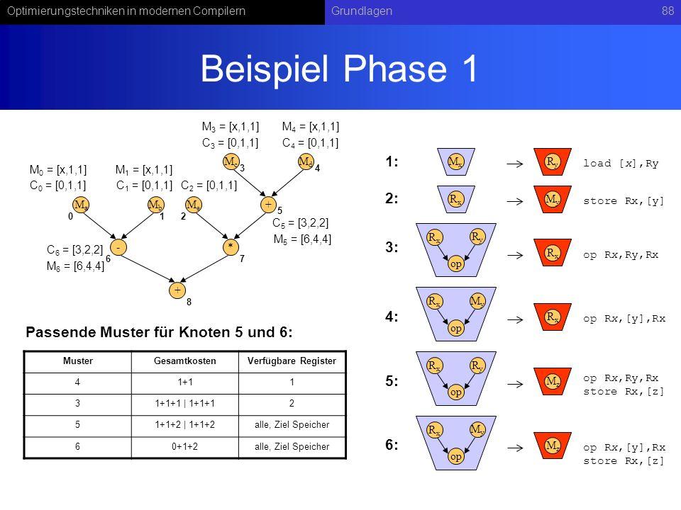 Beispiel Phase 1 1: 2: 3: 4: Passende Muster für Knoten 5 und 6: 5: 6: