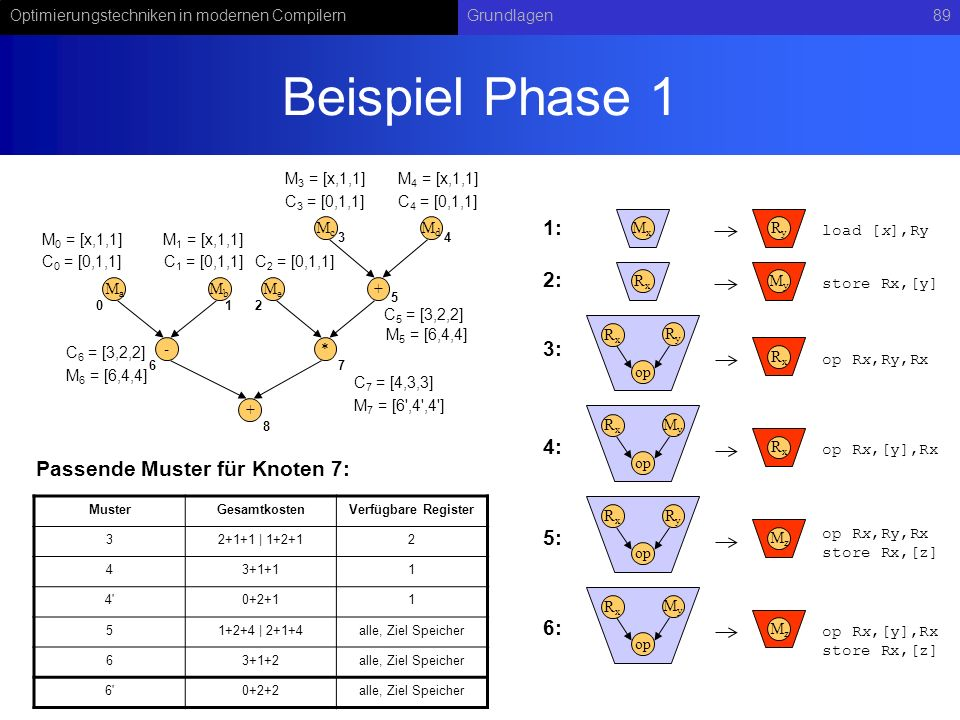 Beispiel Phase 1 1: 2: 3: 4: Passende Muster für Knoten 7: 5: 6: