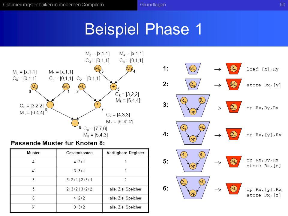 Beispiel Phase 1 1: 2: 3: 4: Passende Muster für Knoten 8: 5: 6:
