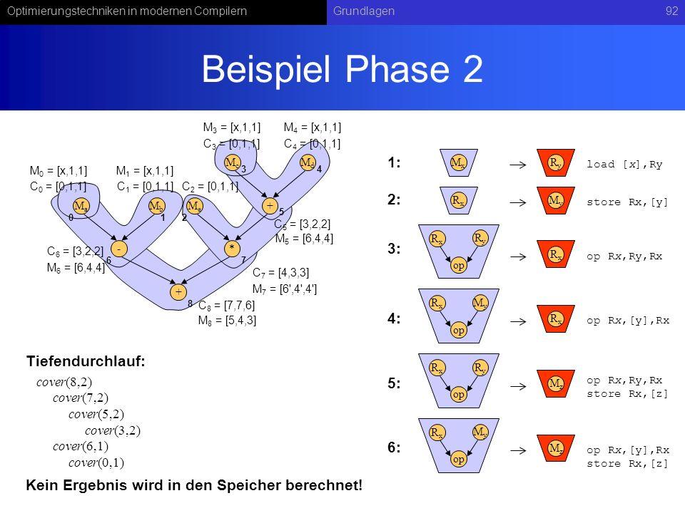 Beispiel Phase 2 1: 2: 3: 4: Tiefendurchlauf: 5: 6: