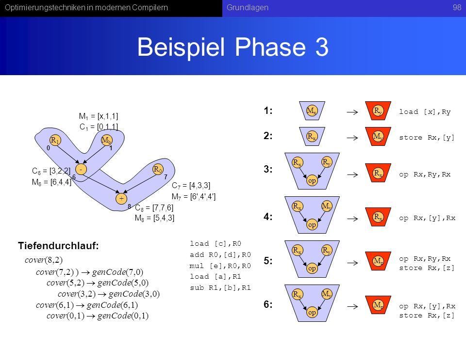 Beispiel Phase 3 1: 2: 3: 4: Tiefendurchlauf: 5: 6: cover(8,2)