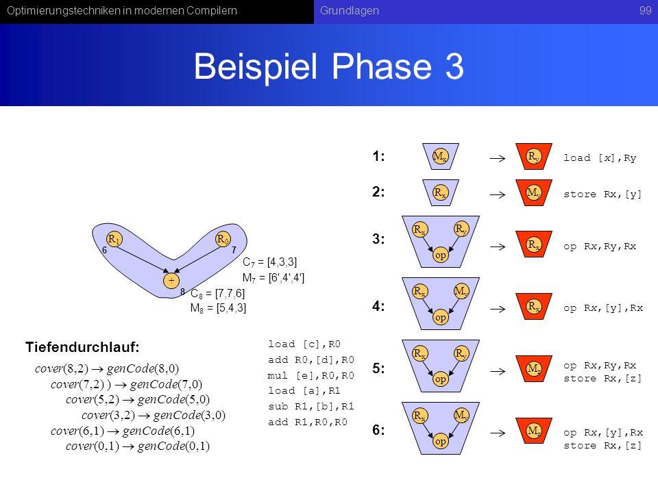 Beispiel Phase 3 1: 2: 3: 4: Tiefendurchlauf: 5: 6: