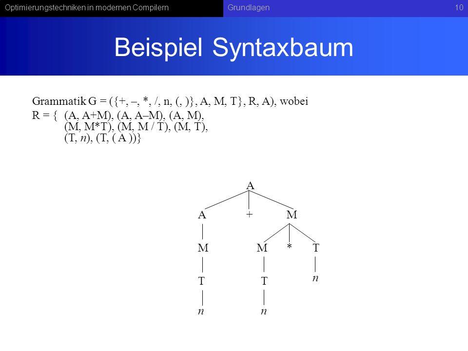Beispiel Syntaxbaum Grammatik G = ({+, –, *, /, n, (, )}, A, M, T}, R, A), wobei.