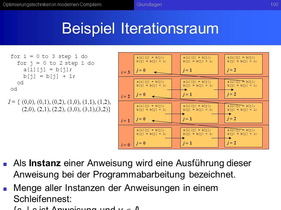 Beispiel Iterationsraum