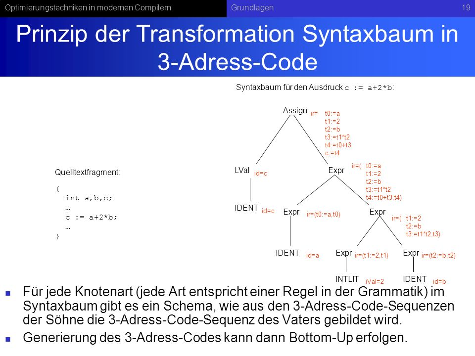 Prinzip der Transformation Syntaxbaum in 3-Adress-Code