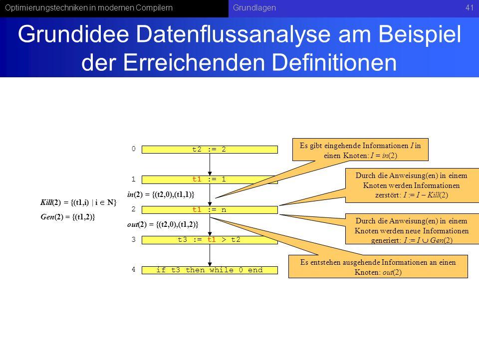 Grundidee Datenflussanalyse am Beispiel der Erreichenden Definitionen
