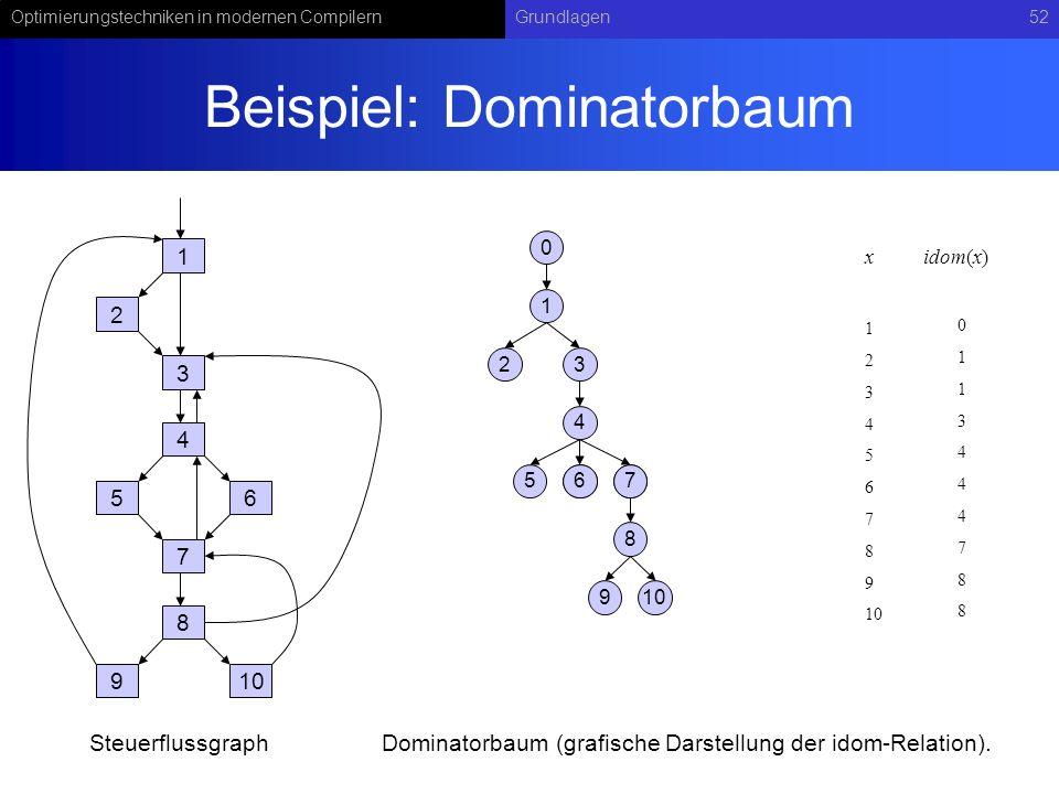 Beispiel: Dominatorbaum