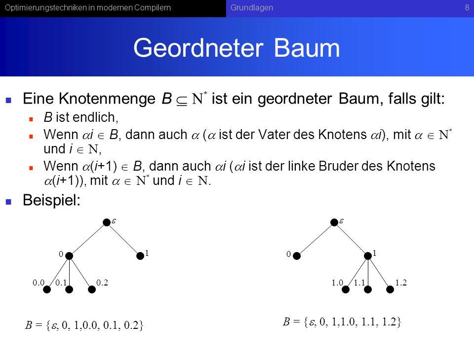 Geordneter Baum Eine Knotenmenge B  * ist ein geordneter Baum, falls gilt: B ist endlich,