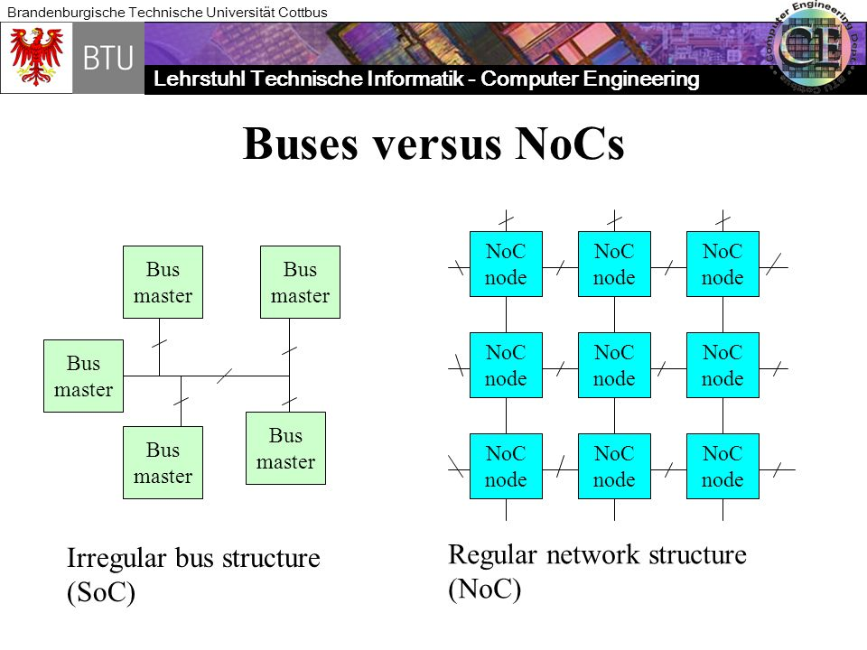 Buses versus NoCs Regular network structure Irregular bus structure