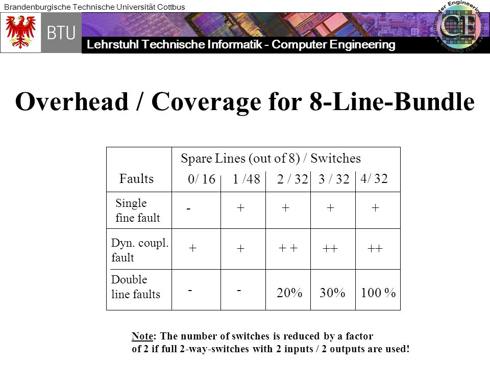 Overhead / Coverage for 8-Line-Bundle