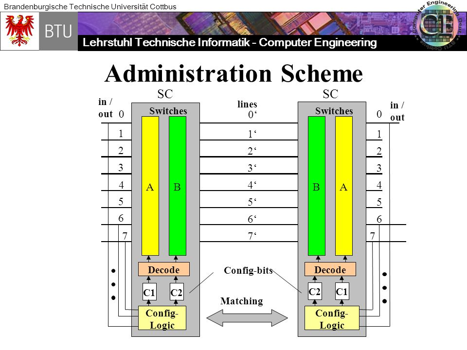 Administration Scheme