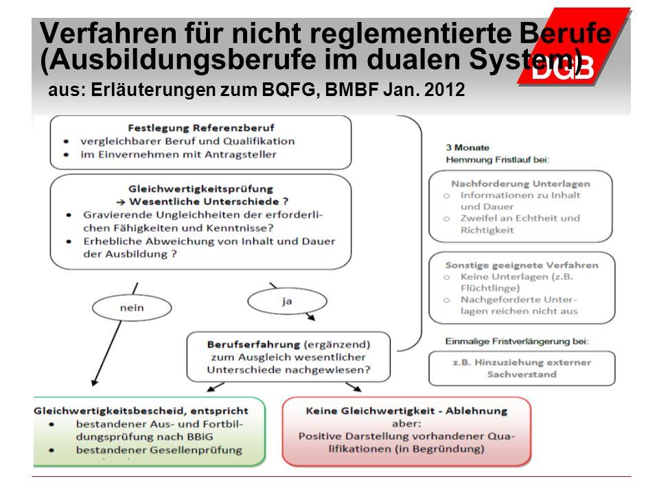 Verfahren für nicht reglementierte Berufe (Ausbildungsberufe im dualen System) aus: Erläuterungen zum BQFG, BMBF Jan.