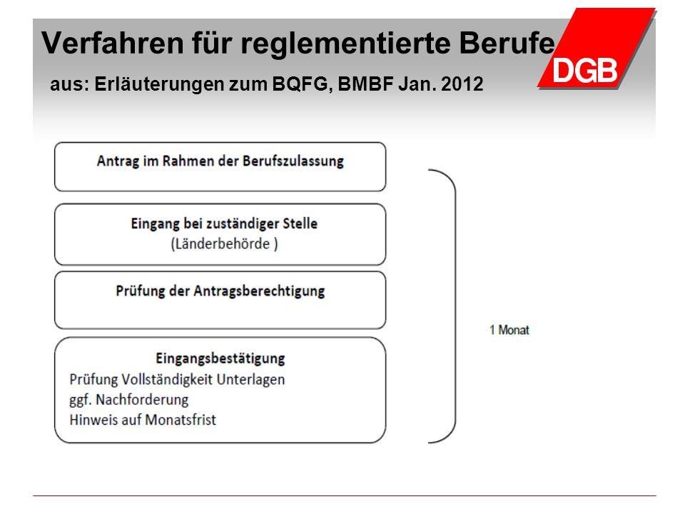 Verfahren für reglementierte Berufe aus: Erläuterungen zum BQFG, BMBF Jan. 2012