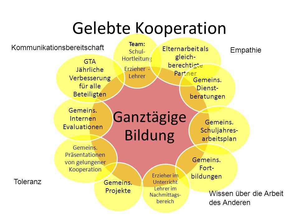 Gelebte Kooperation Ganztägige Bildung