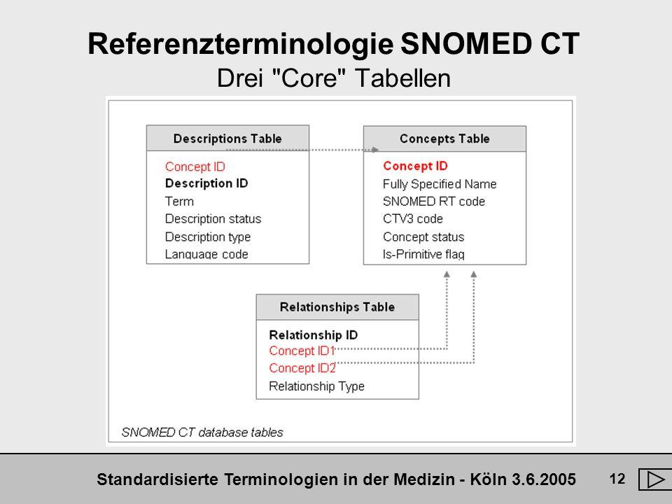 Referenzterminologie SNOMED CT Drei Core Tabellen