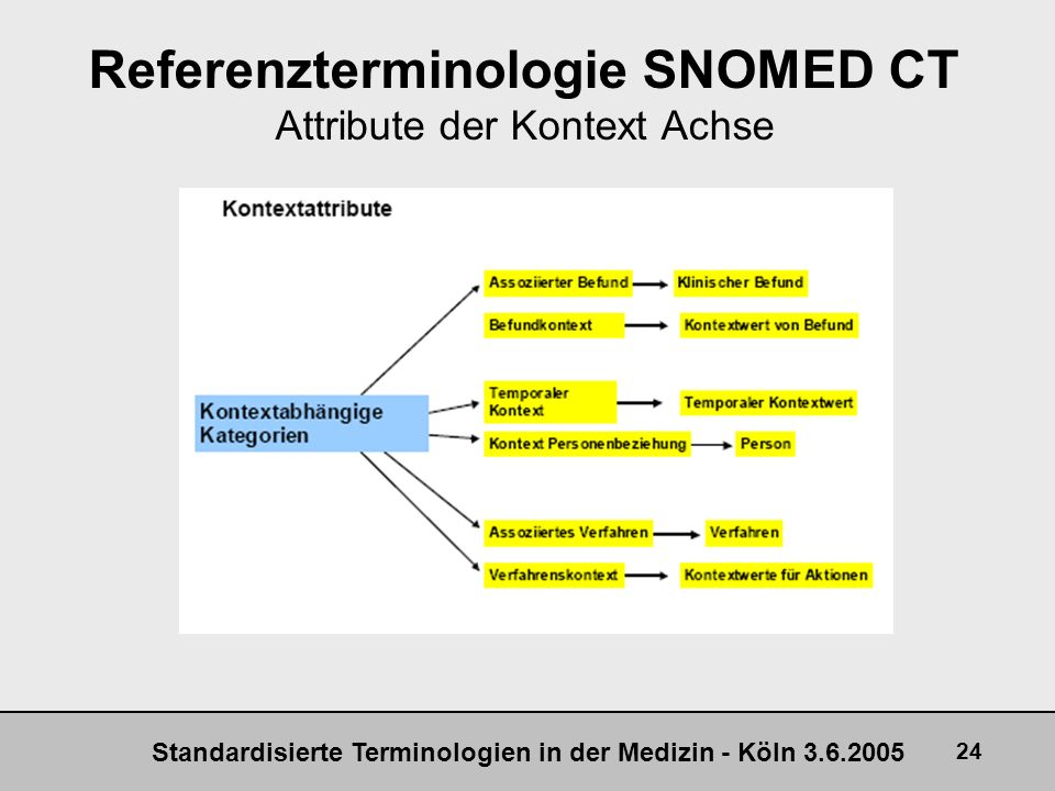 Referenzterminologie SNOMED CT Attribute der Kontext Achse
