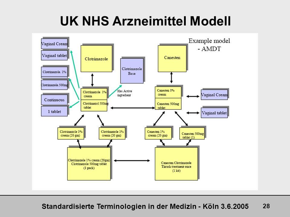 UK NHS Arzneimittel Modell