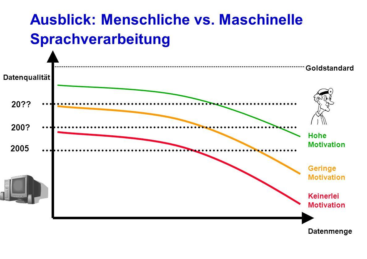 Ausblick: Menschliche vs. Maschinelle Sprachverarbeitung