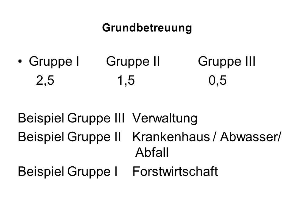 Gruppe I Gruppe II Gruppe III 2,5 1,5 0,5