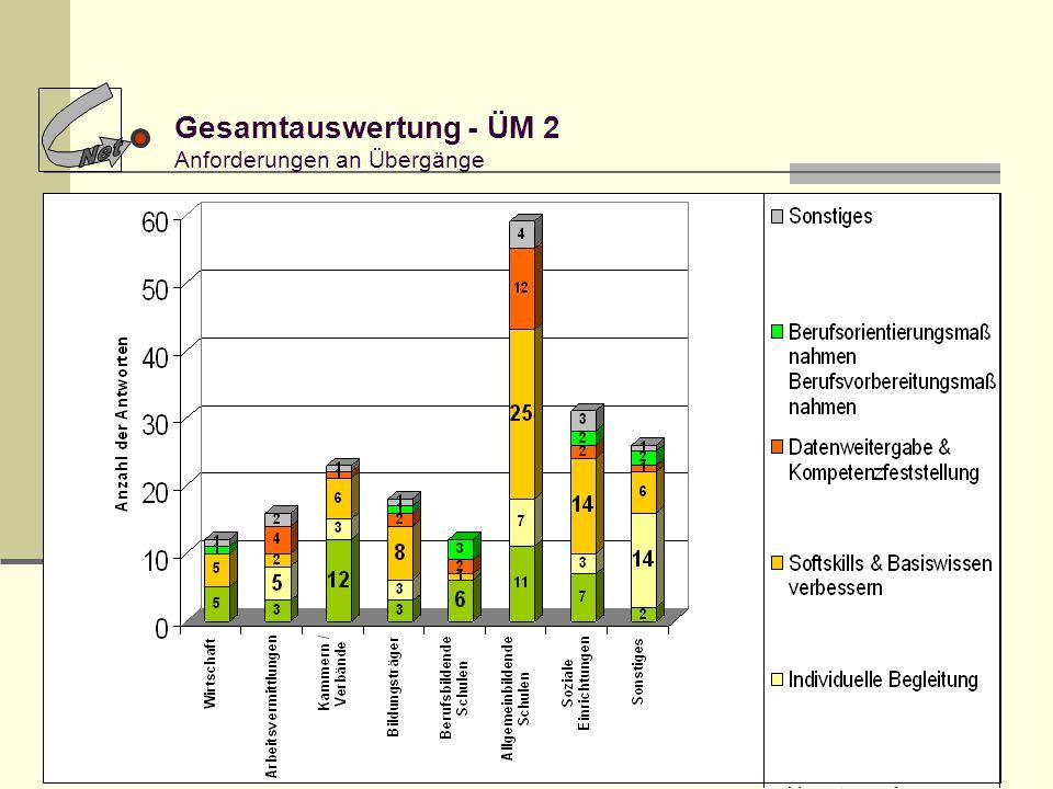Gesamtauswertung - ÜM 2 Anforderungen an Übergänge