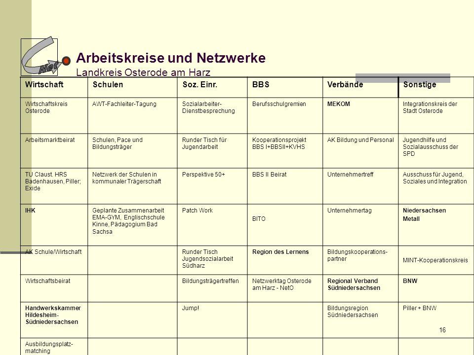 Arbeitskreise und Netzwerke Landkreis Osterode am Harz