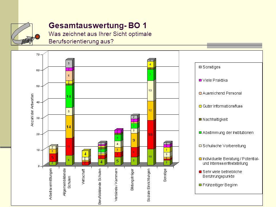 Gesamtauswertung- BO 1 Was zeichnet aus Ihrer Sicht optimale Berufsorientierung aus