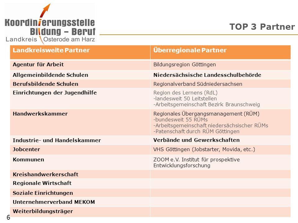 TOP 3 Partner 6 Landkreisweite Partner Überregionale Partner