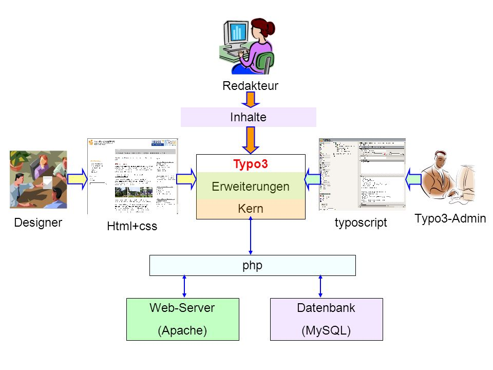 Redakteur Inhalte. Designer. Html+css. Typo3-Admin. typoscript. Typo3. Erweiterungen. Kern. Web-Server.