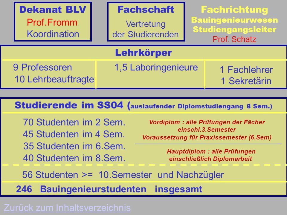 Studierende im SS04 (auslaufender Diplomstudiengang 8 Sem.)