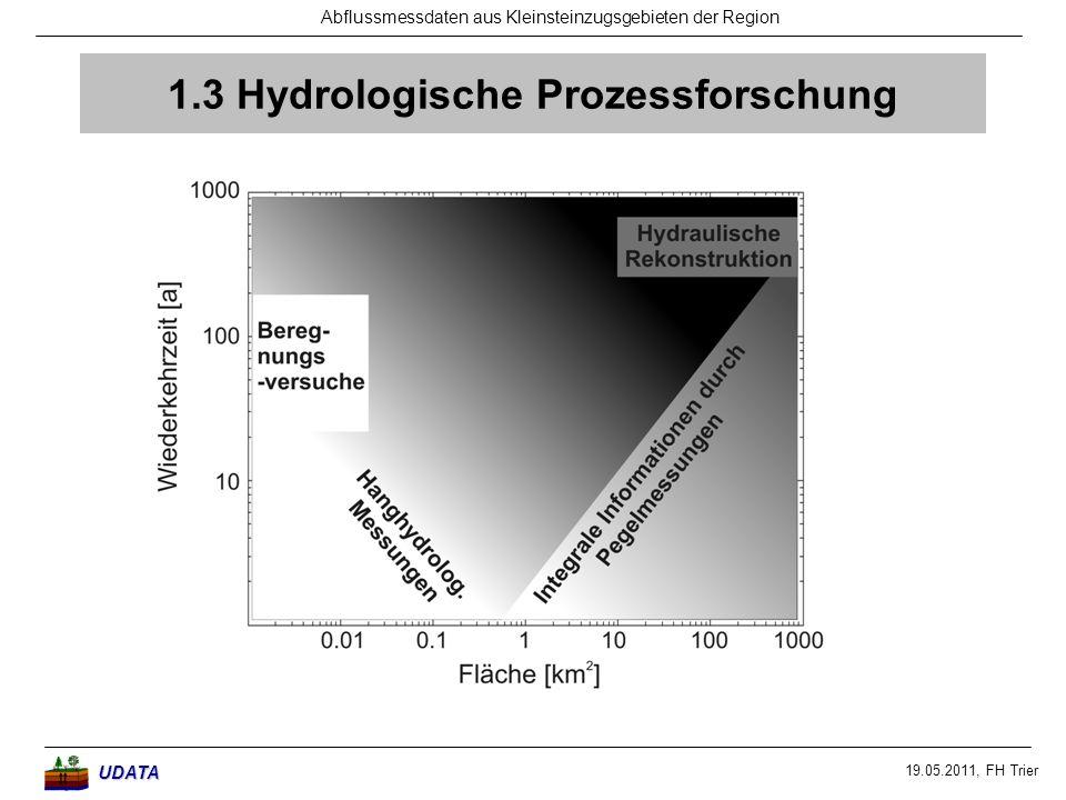 1.3 Hydrologische Prozessforschung