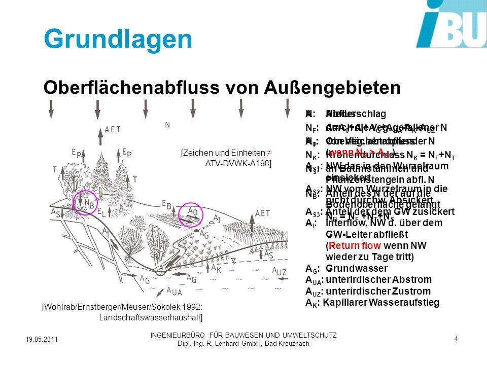 Grundlagen Oberflächenabfluss von Außengebieten N: Niederschlag