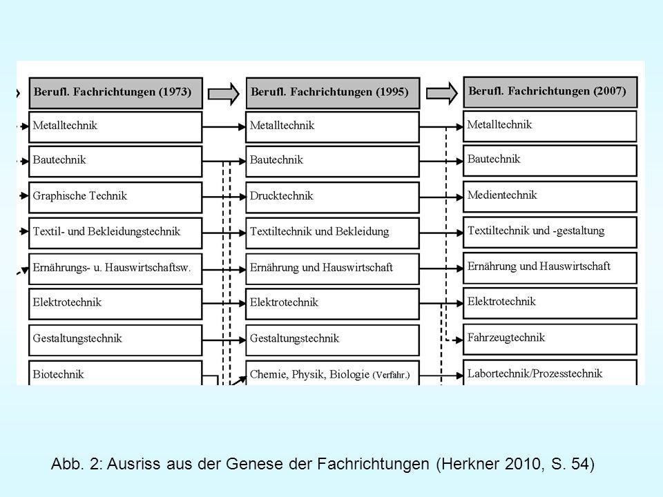 Abb. 2: Ausriss aus der Genese der Fachrichtungen (Herkner 2010, S. 54)