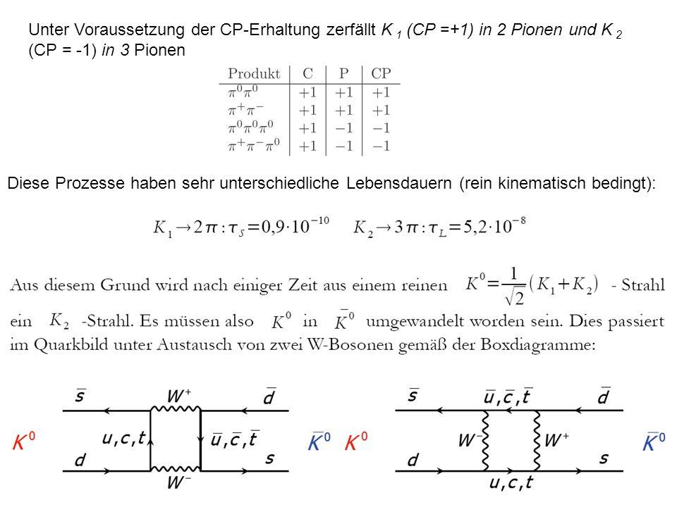 Unter Voraussetzung der CP-Erhaltung zerfällt K 1 (CP =+1) in 2 Pionen und K 2 (CP = -1) in 3 Pionen