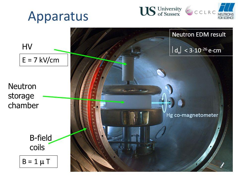 Apparatus HV E = 7 kV/cm Neutron storage chamber B-field coils