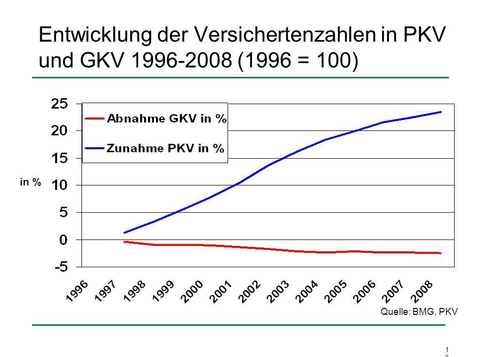 Entwicklung der Versichertenzahlen in PKV und GKV 1996-2008 (1996 = 100)