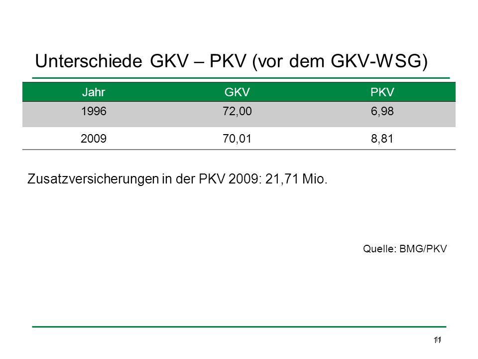 Unterschiede GKV – PKV (vor dem GKV-WSG)