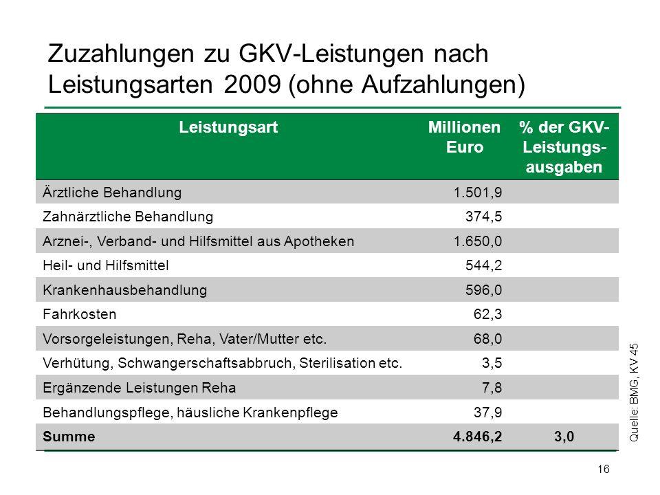 % der GKV-Leistungs-ausgaben