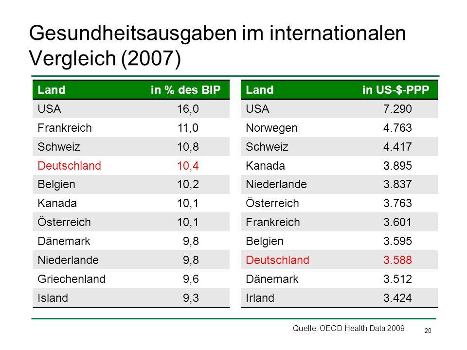 Gesundheitsausgaben im internationalen Vergleich (2007)