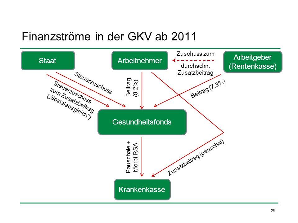 Finanzströme in der GKV ab 2011