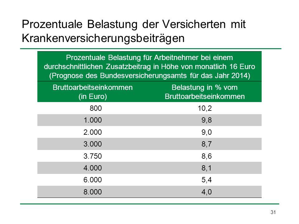 Prozentuale Belastung der Versicherten mit Krankenversicherungsbeiträgen