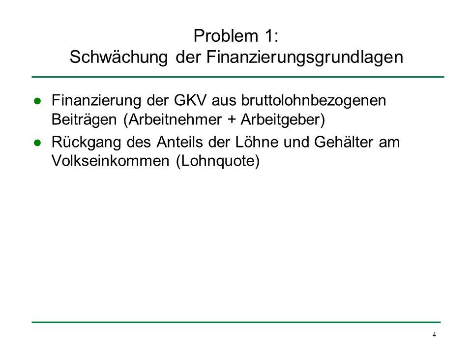 Problem 1: Schwächung der Finanzierungsgrundlagen