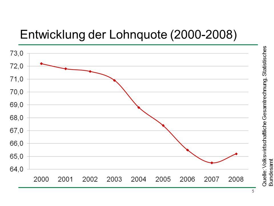 Entwicklung der Lohnquote (2000-2008)