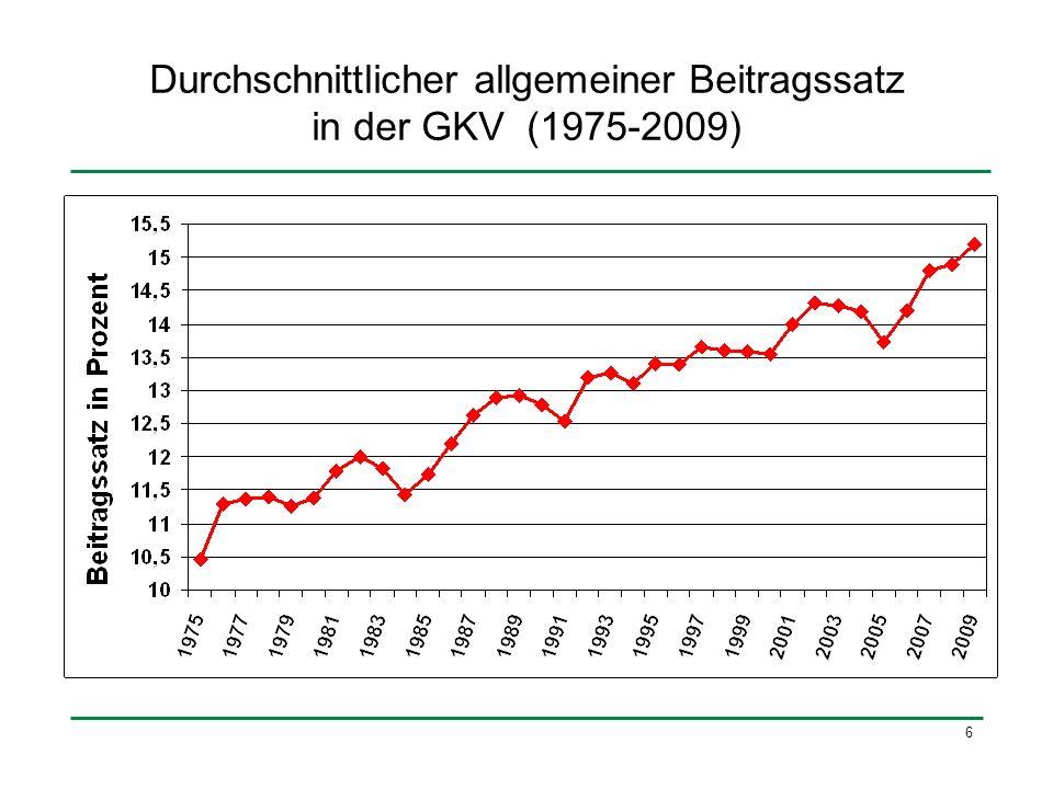 Durchschnittlicher allgemeiner Beitragssatz in der GKV (1975-2009)