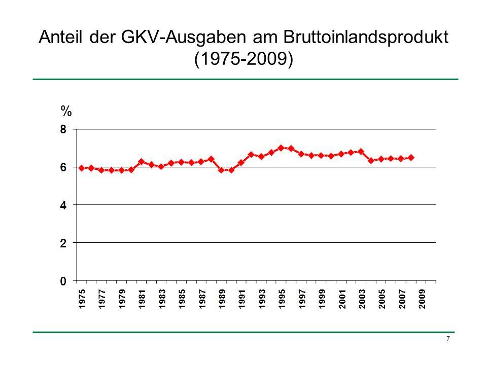 Anteil der GKV-Ausgaben am Bruttoinlandsprodukt (1975-2009)