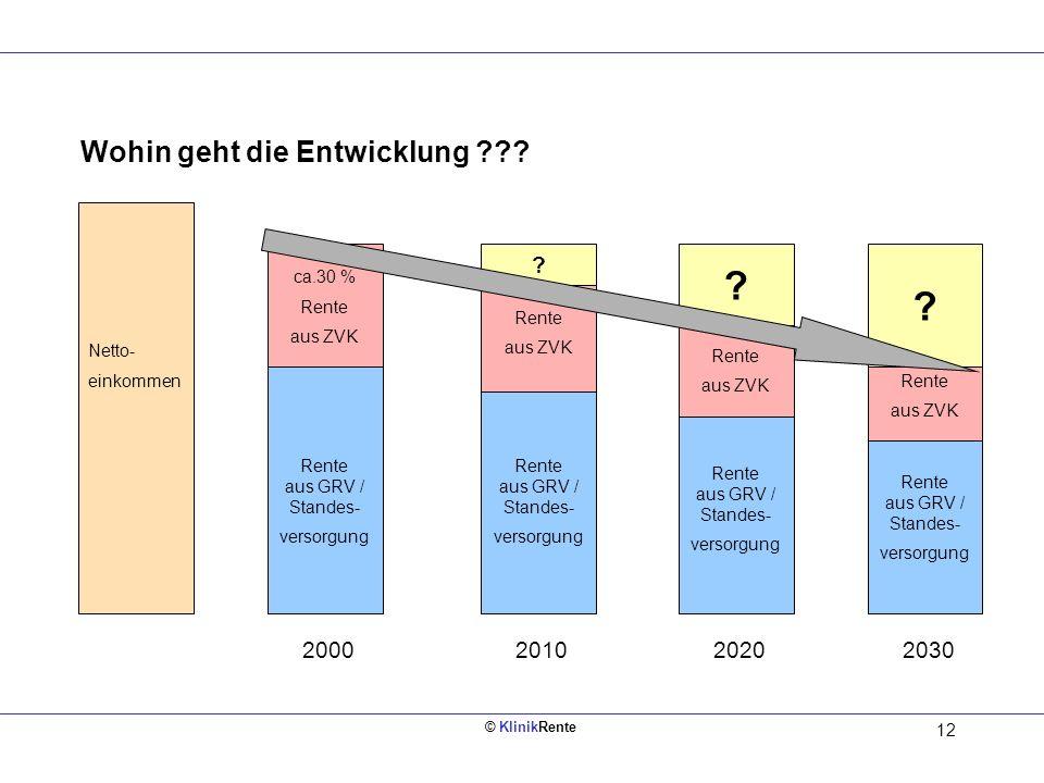 Wohin geht die Entwicklung 2000 2010 2020 2030 ca.30 %