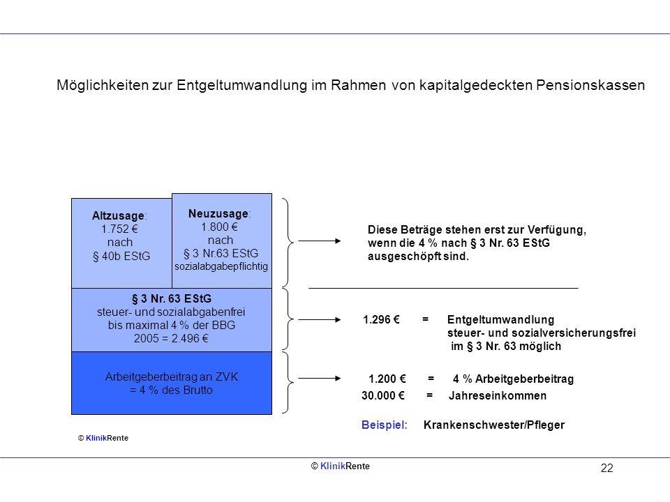 Möglichkeiten zur Entgeltumwandlung im Rahmen von kapitalgedeckten Pensionskassen
