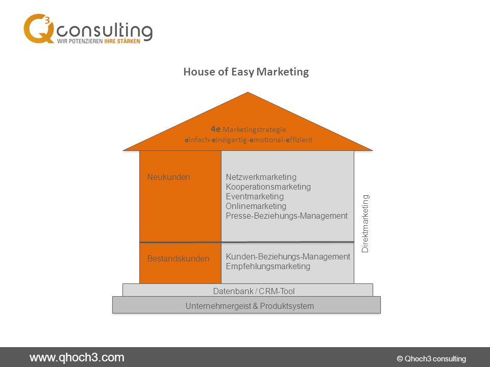 House of Easy Marketing