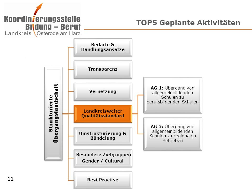 TOP5 Geplante Aktivitäten
