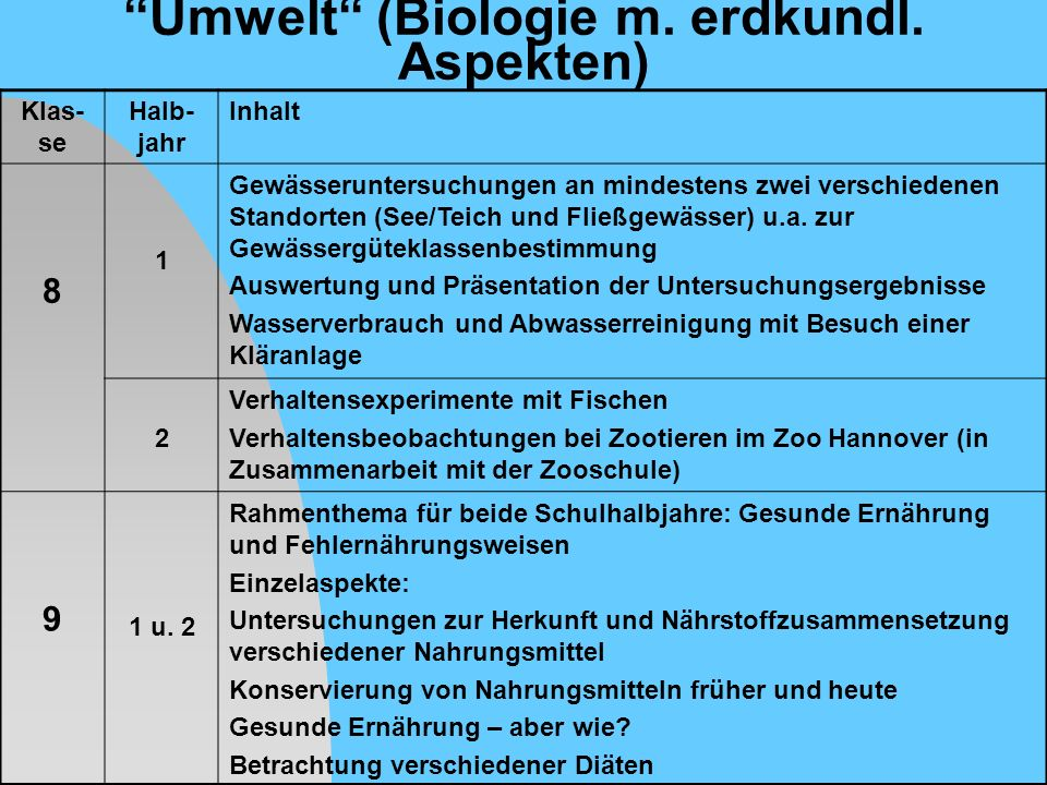 Umwelt (Biologie m. erdkundl. Aspekten)
