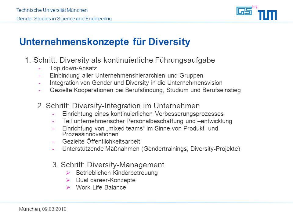 Unternehmenskonzepte für Diversity
